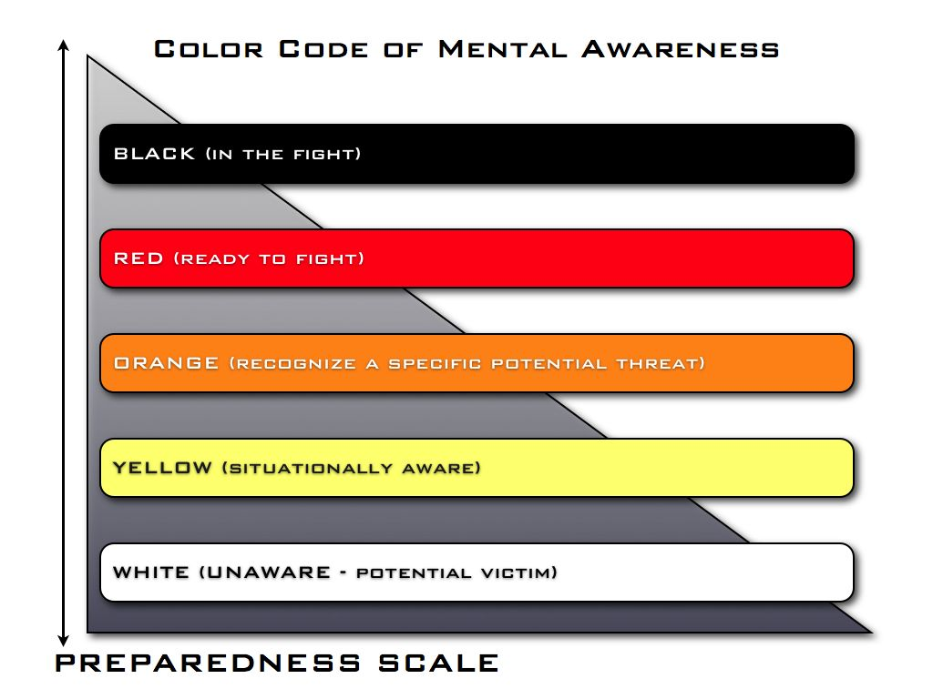 Armed defense training association the color code of awareness as an exercise chad suggested you try this the next time youre out and about at a random moment pause and consider without looking do you know where nvjuhfo Images